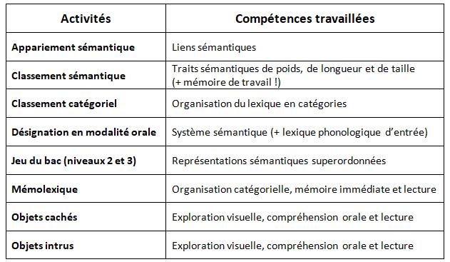 Tableau des activités de Lexicologix